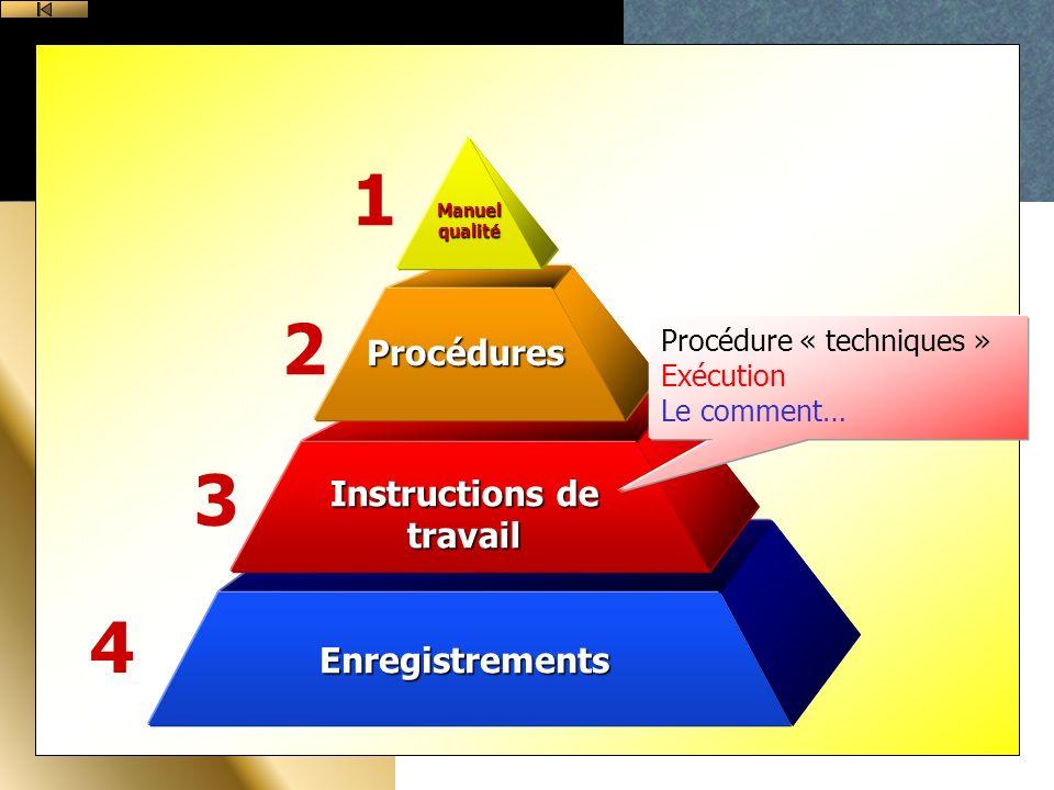 Enregistrements Instructions de travail Procédures Manuel qualité 1 2 3 4 Procédure « techniques » Exécution Le comment…