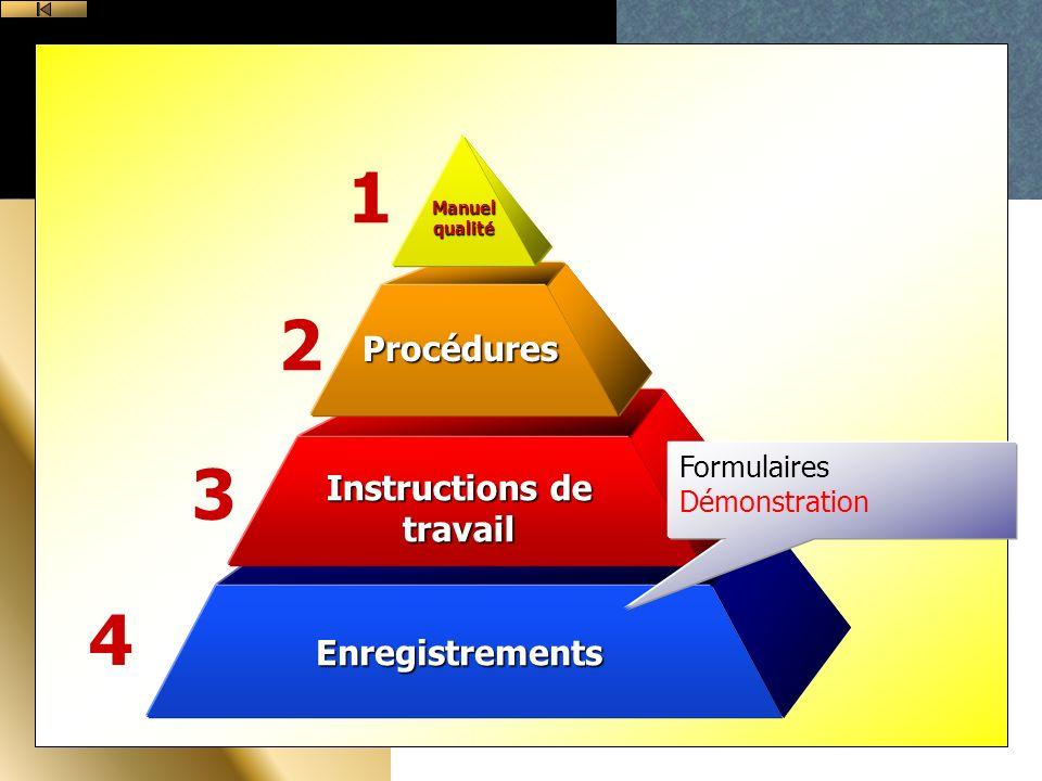 Enregistrements Instructions de travail Procédures Manuel qualité 1 2 3 4 Formulaires Démonstration