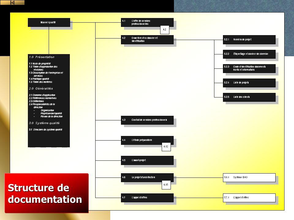 Structure de documentation