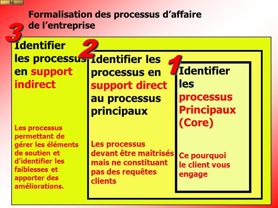 Identifier les processus en support indirect Les processus permettant de gérer les éléments de soutien et didentifier les faiblesses et apporter des améliorations.