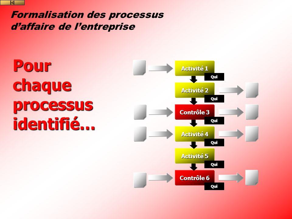 Formalisation des processus daffaire de lentreprise Contrôle 6 Activité 5 Activité 4 Contrôle 3 Activité 2 Activité 1 Qui Qui Qui Qui Qui Qui Pour chaque processus identifié…