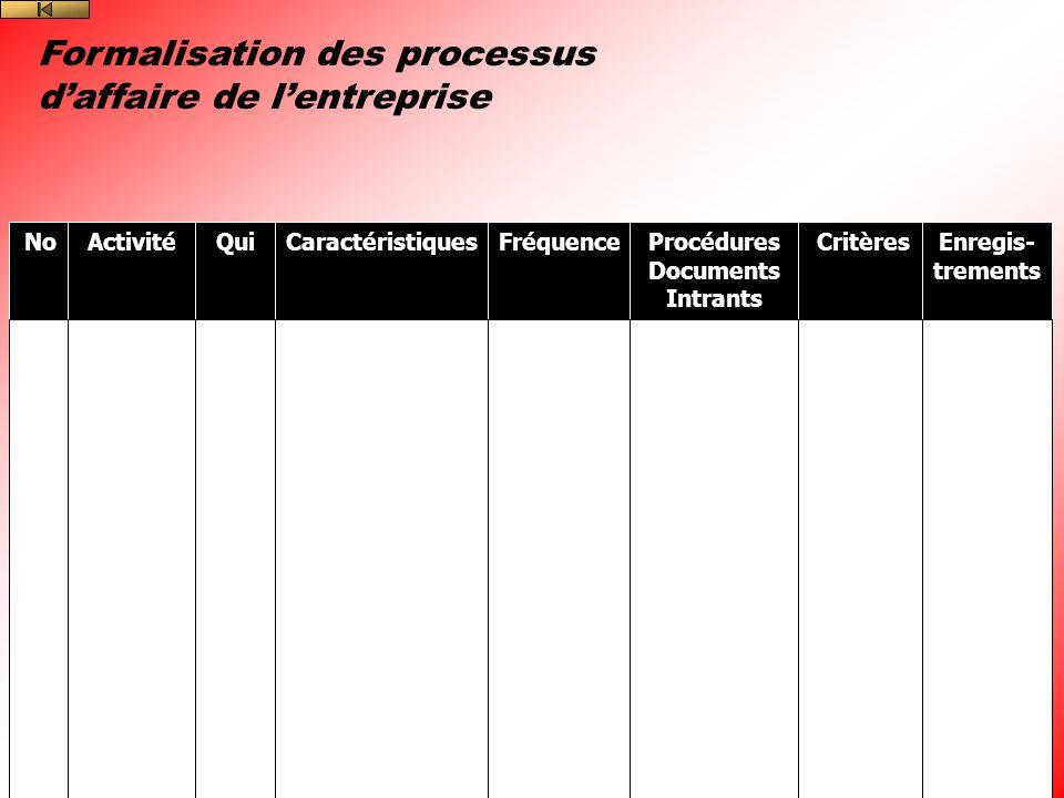 Formalisation des processus daffaire de lentreprise NoActivitéQuiCaractéristiquesFréquenceProcédures Documents Intrants CritèresEnregis- trements