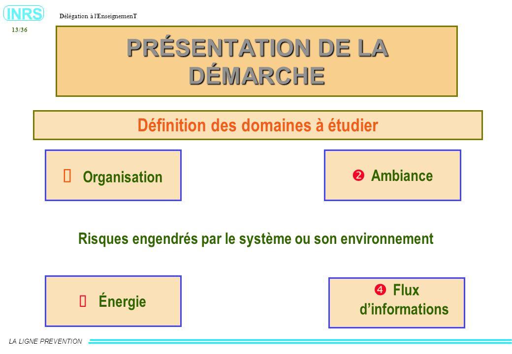 INRS Délégation à l'EnseignemenT LA LIGNE PREVENTION 13/36 Organisation Ambiance Énergie Flux dinformations Risques engendrés par le système ou son en
