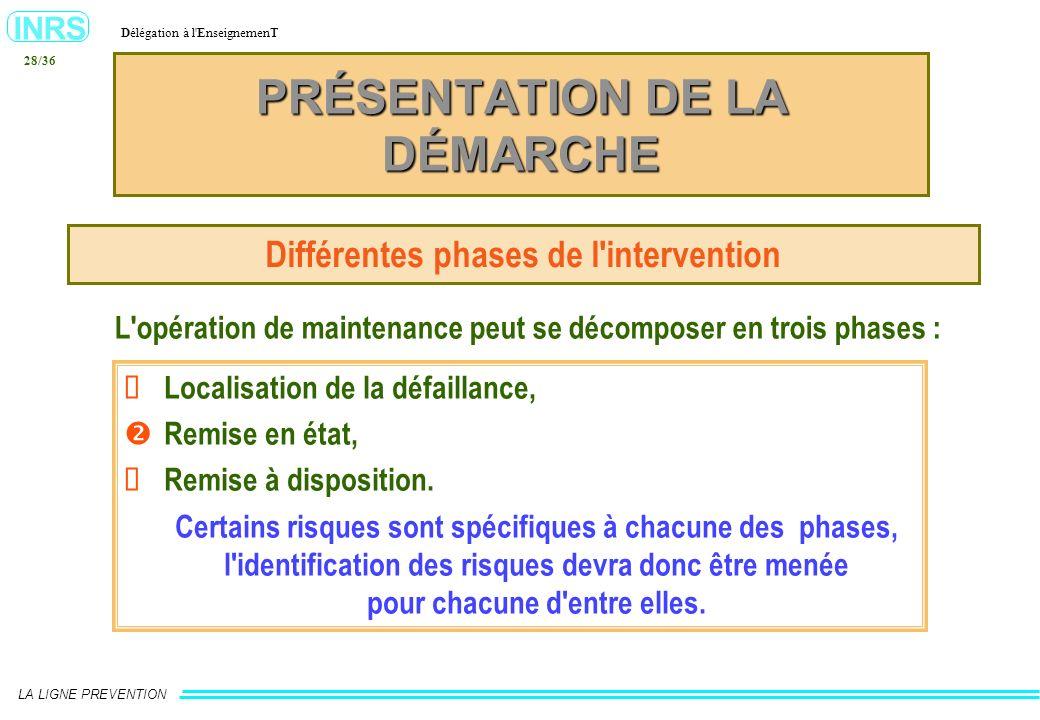 INRS Délégation à l'EnseignemenT LA LIGNE PREVENTION 28/36 PRÉSENTATION DE LA DÉMARCHE Différentes phases de l'intervention Localisation de la défaill