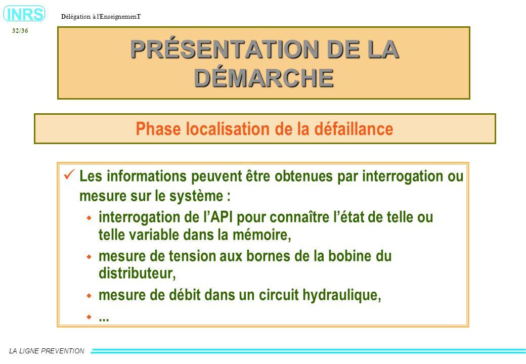 INRS Délégation à l'EnseignemenT LA LIGNE PREVENTION 32/36 PRÉSENTATION DE LA DÉMARCHE Phase localisation de la défaillance Les informations peuvent ê