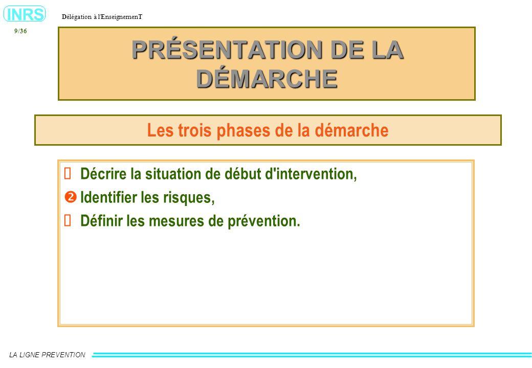 INRS Délégation à l'EnseignemenT LA LIGNE PREVENTION 9/36 PRÉSENTATION DE LA DÉMARCHE Les trois phases de la démarche Décrire la situation de début d'