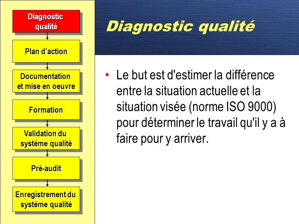 D Diagnostic qualité Faire le portrait de la situation actuelle. Comparez ce qui existe dans votre entreprise avec les exigences de la norme.Diagnosti