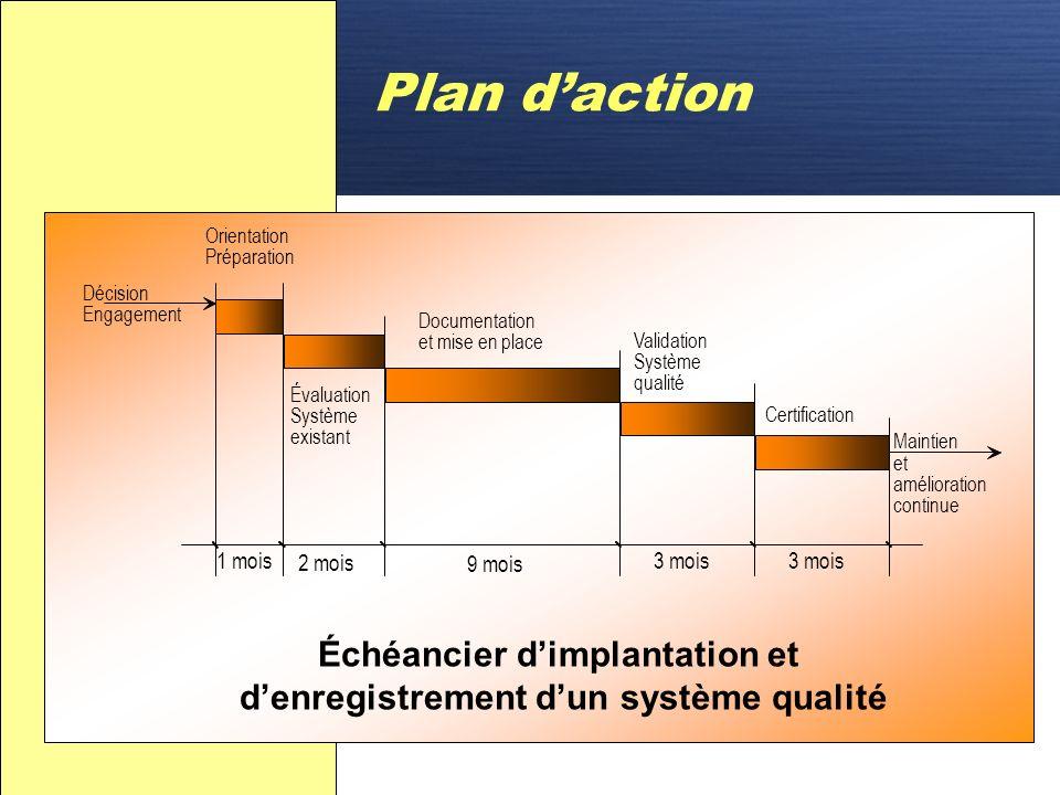 D Plan daction Gestion de projet Gestion de projet – planifier les activités – définir les personnes responsables de ces activités – affecter les ress