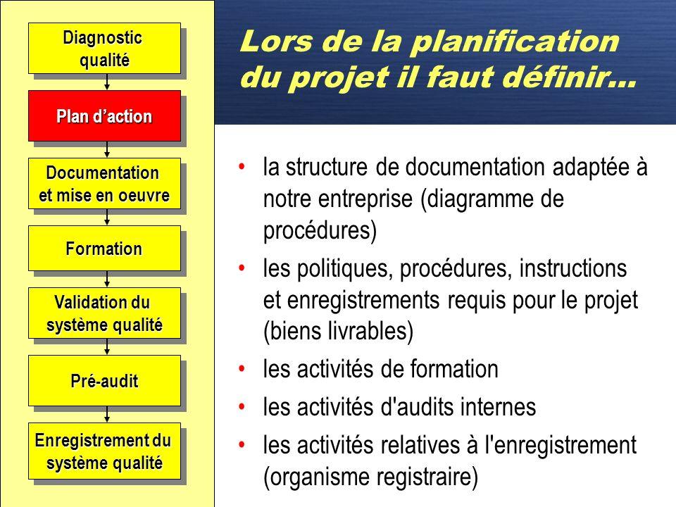 D Plan daction Décision Engagement Orientation Préparation Évaluation Système existant Documentation et mise en place Validation Système qualité Certi