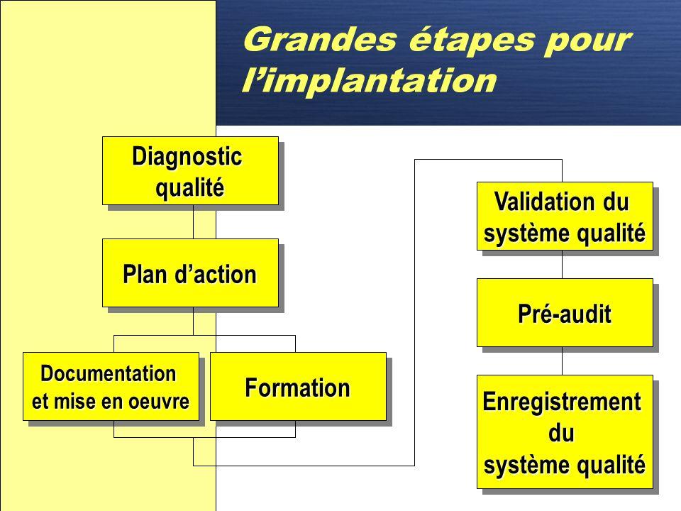 D ISO 9000 Étapes pour limplantation dun système qualité dans une organisation
