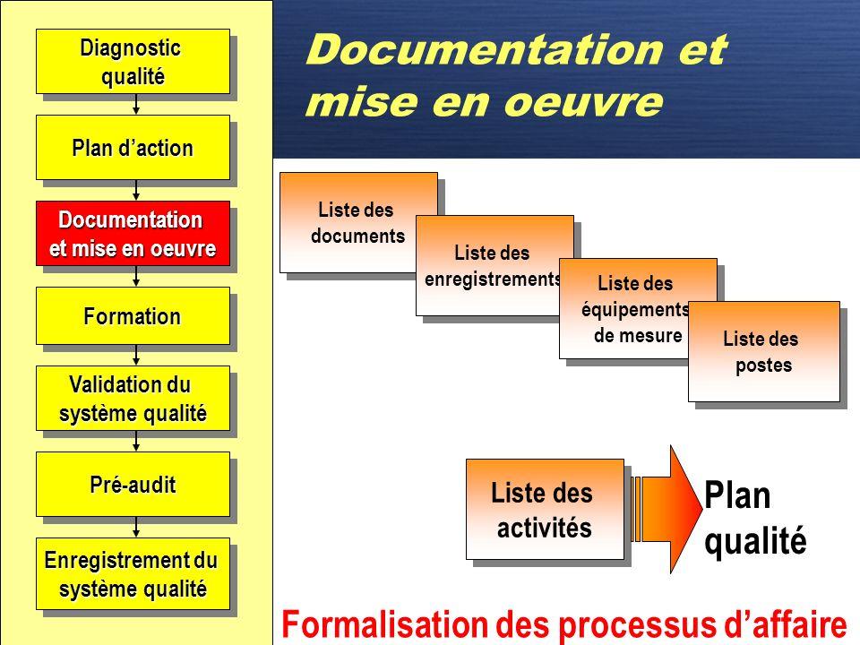 D Documentation et mise en oeuvre C'est la responsabilité du comité de pilotage de faire le suivi du plan d'action et de l'implantation du système qua