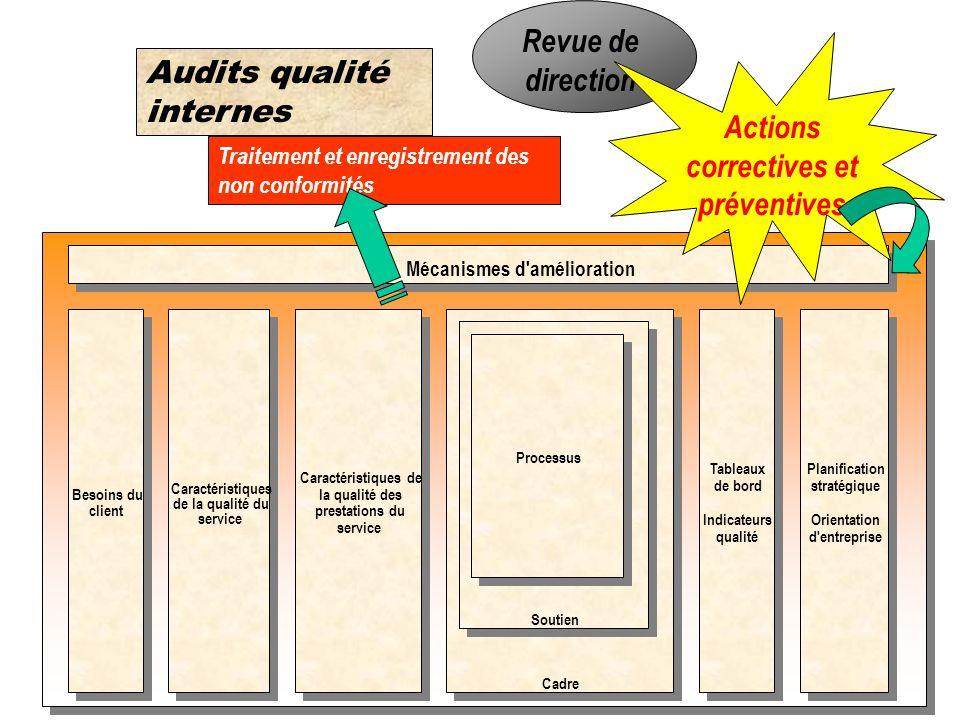 D Validation du système qualité Choix final du registraire. Vérification de la mise en œuvre du système qualité par des audits internes en entreprise.