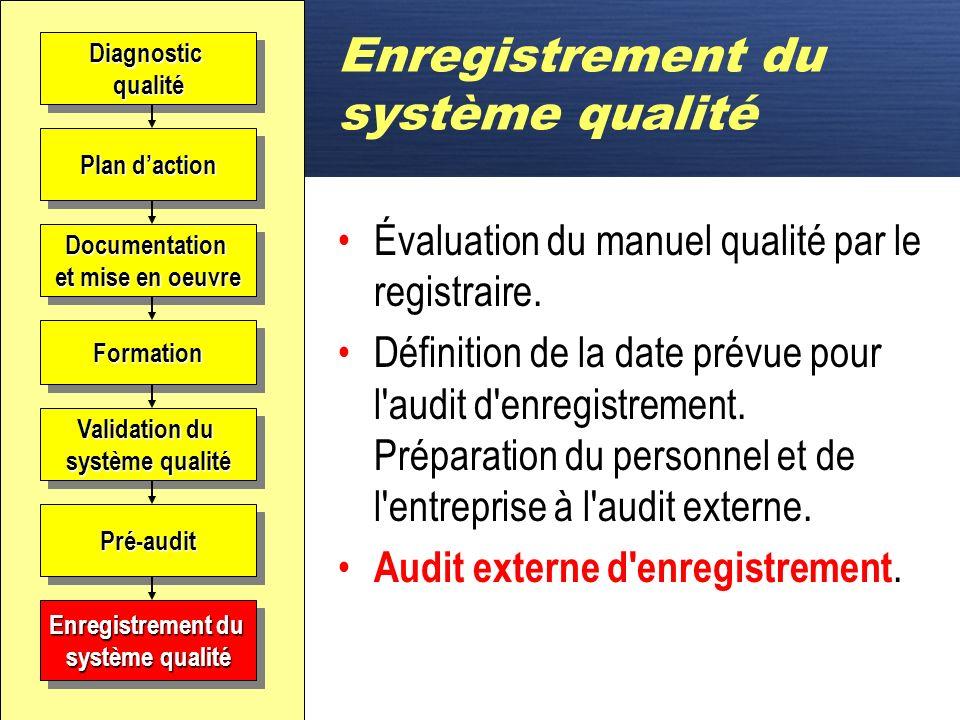 D Pré-audit Souvent réalisé pour préparer lentreprise Pratique générale Identifier les faiblesses avant le registraire Changement de mode pour lencadr