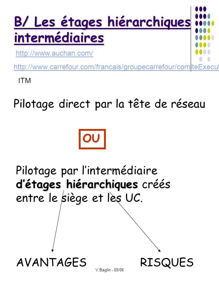 V.Baglin - 05/06 B/ Les étages hiérarchiques intermédiaires Pilotage direct par la tête de réseau détages hiérarchiques Pilotage par lintermédiaire dé