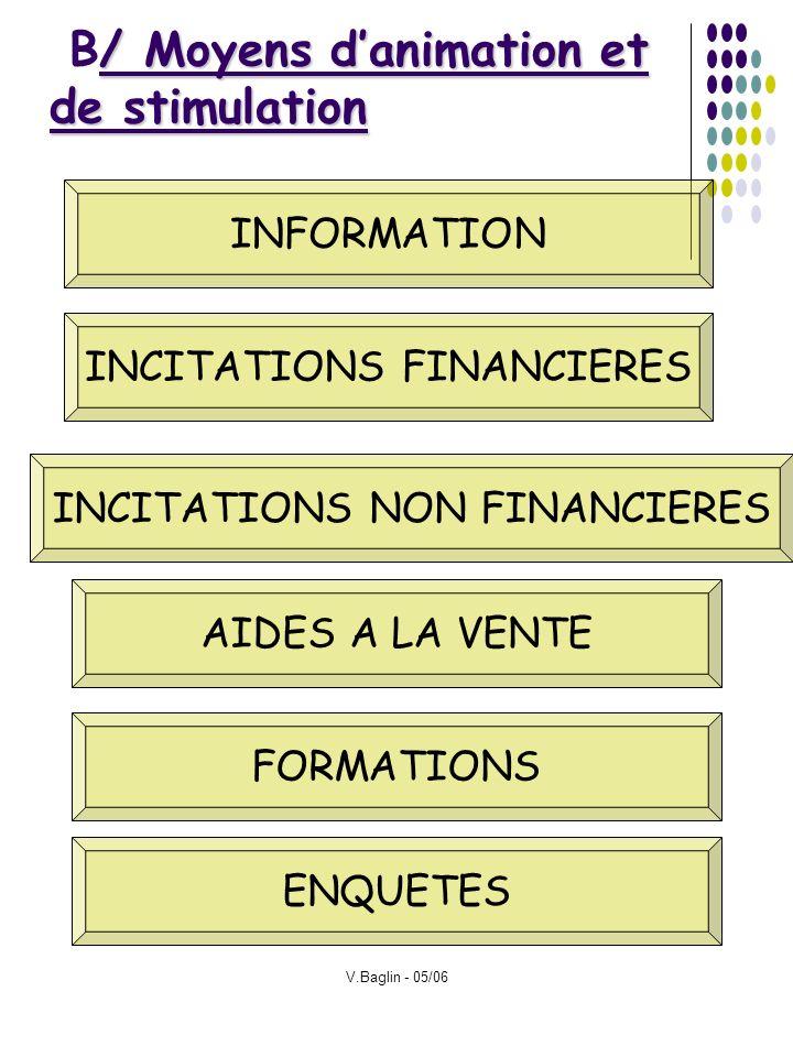V.Baglin - 05/06 / Moyens danimation et de stimulation B/ Moyens danimation et de stimulation INFORMATION INCITATIONS FINANCIERES INCITATIONS NON FINA