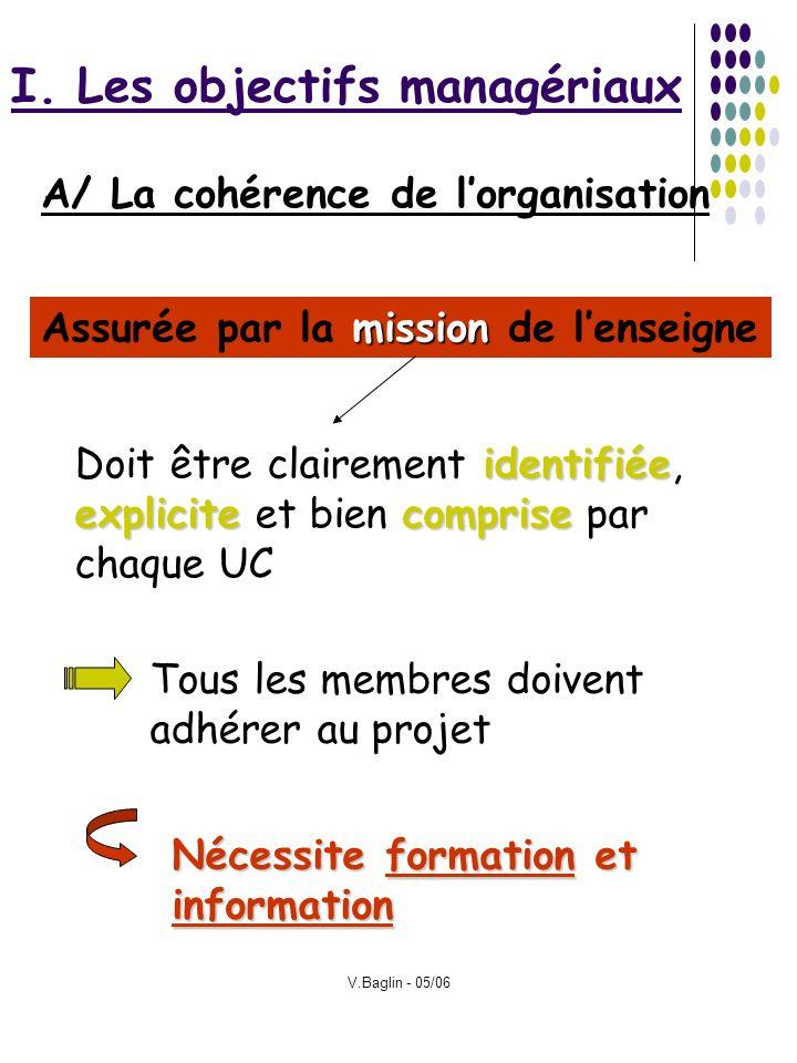 V.Baglin - 05/06 I. Les objectifs managériaux A/ La cohérence de lorganisation mission Assurée par la mission de lenseigne identifiée explicitecompris