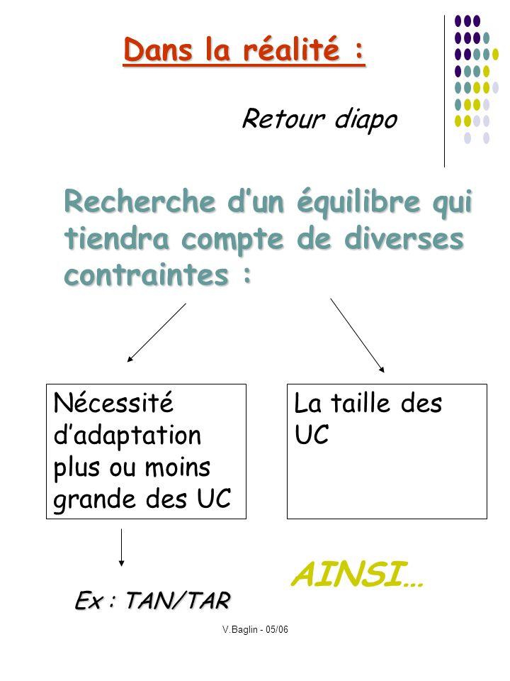 V.Baglin - 05/06 Dans la réalité : Recherche dun équilibre qui tiendra compte de diverses contraintes : Retour diapo Nécessité dadaptation plus ou moi