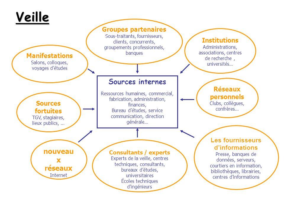 Veille Sources internes Ressources humaines, commercial, fabrication, administration, finances, Bureau détudes, service communication, direction génér