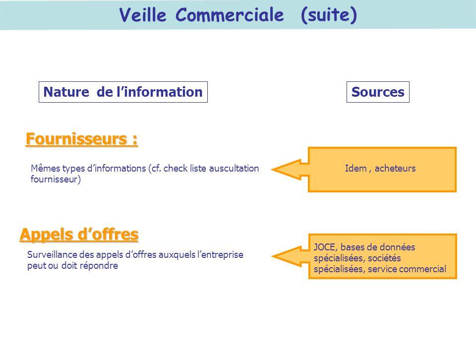 Veille Commerciale (suite) Nature de linformationSources Mêmes types dinformations (cf. check liste auscultation fournisseur) Idem, acheteurs JOCE, ba