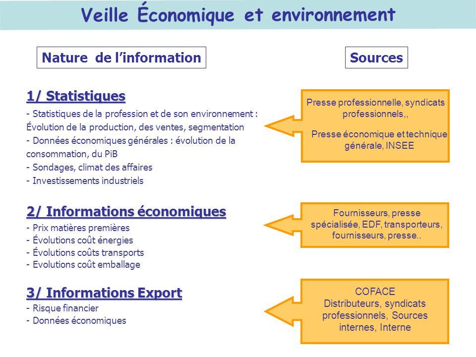 Veille Économique et environnement Presse professionnelle, syndicats professionnels,, Nature de linformationSources 1/ Statistiques - Statistiques de