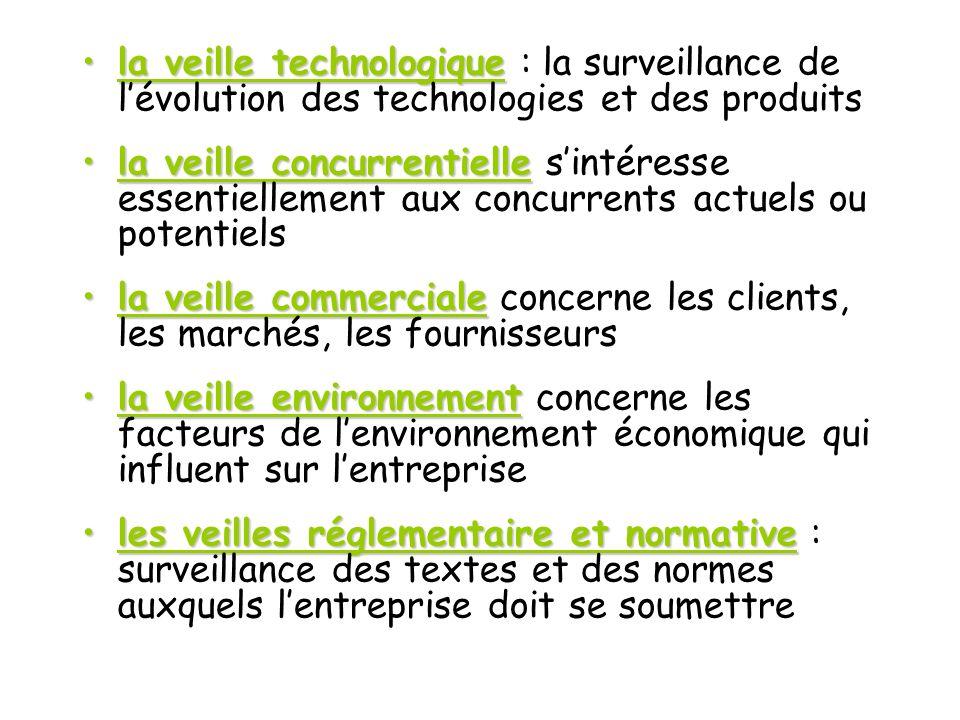 la veille technologiquela veille technologique : la surveillance de lévolution des technologies et des produits la veille concurrentiellela veille con