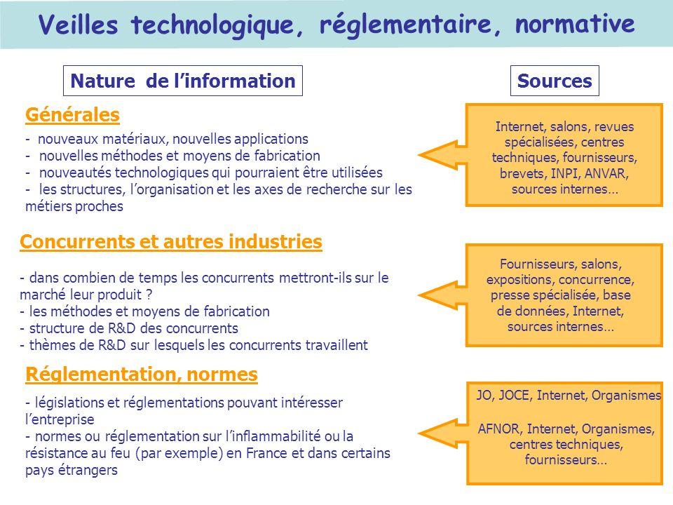Veilles technologique, réglementaire, normative Générales - nouveaux matériaux, nouvelles applications - nouvelles méthodes et moyens de fabrication -