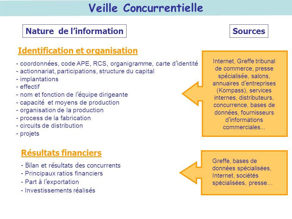 Veille Concurrentielle Identification et organisation - coordonn é es, code APE, RCS, organigramme, carte d identit é - actionnariat, participations,