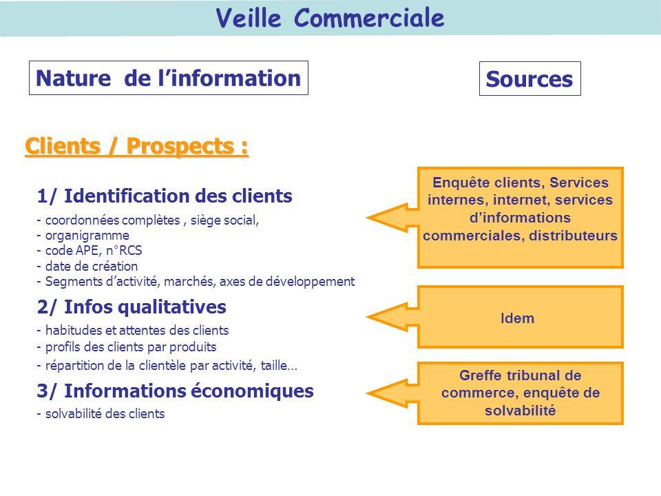 Veille Commerciale Enquête clients, Services internes, internet, services dinformations commerciales, distributeurs Nature de linformation Sources 1/