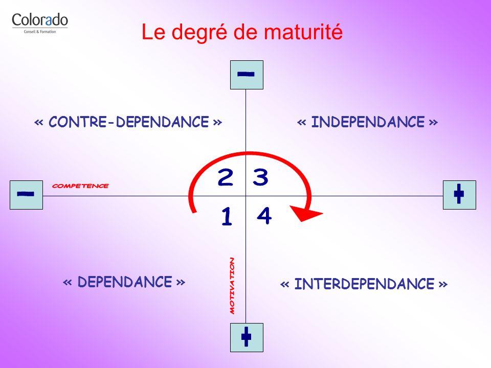 Le degré de maturité « DEPENDANCE » « CONTRE-DEPENDANCE »« INDEPENDANCE » « INTERDEPENDANCE »