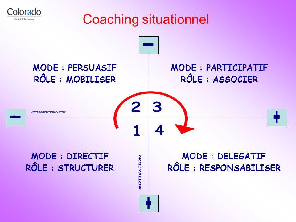 Coaching situationnel MODE : DIRECTIF RÔLE : STRUCTURER MODE : PERSUASIF RÔLE : MOBILISER MODE : PARTICIPATIF RÔLE : ASSOCIER MODE : DELEGATIF RÔLE :