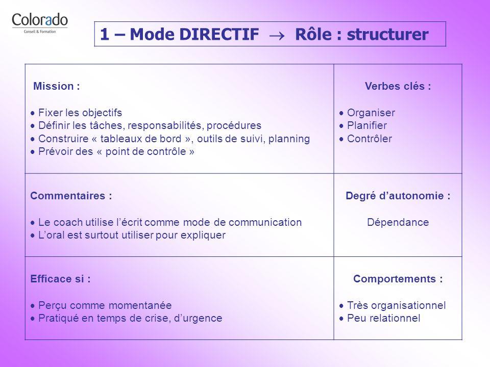 1 – Mode DIRECTIF Rôle : structurer Mission : Fixer les objectifs Définir les tâches, responsabilités, procédures Construire « tableaux de bord », out