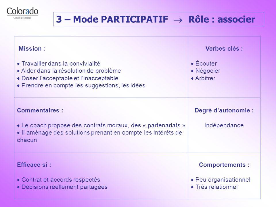 3 – Mode PARTICIPATIF Rôle : associer Mission : Travailler dans la convivialité Aider dans la résolution de problème Doser lacceptable et linacceptabl