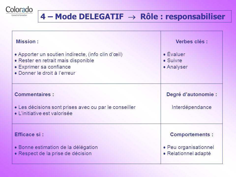 4 – Mode DELEGATIF Rôle : responsabiliser Mission : Apporter un soutien indirecte, (info clin dœil) Rester en retrait mais disponible Exprimer sa conf