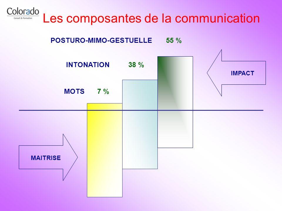 MOTS MAITRISE IMPACT INTONATION POSTURO-MIMO-GESTUELLE 7 % 38 % 55 % Les composantes de la communication