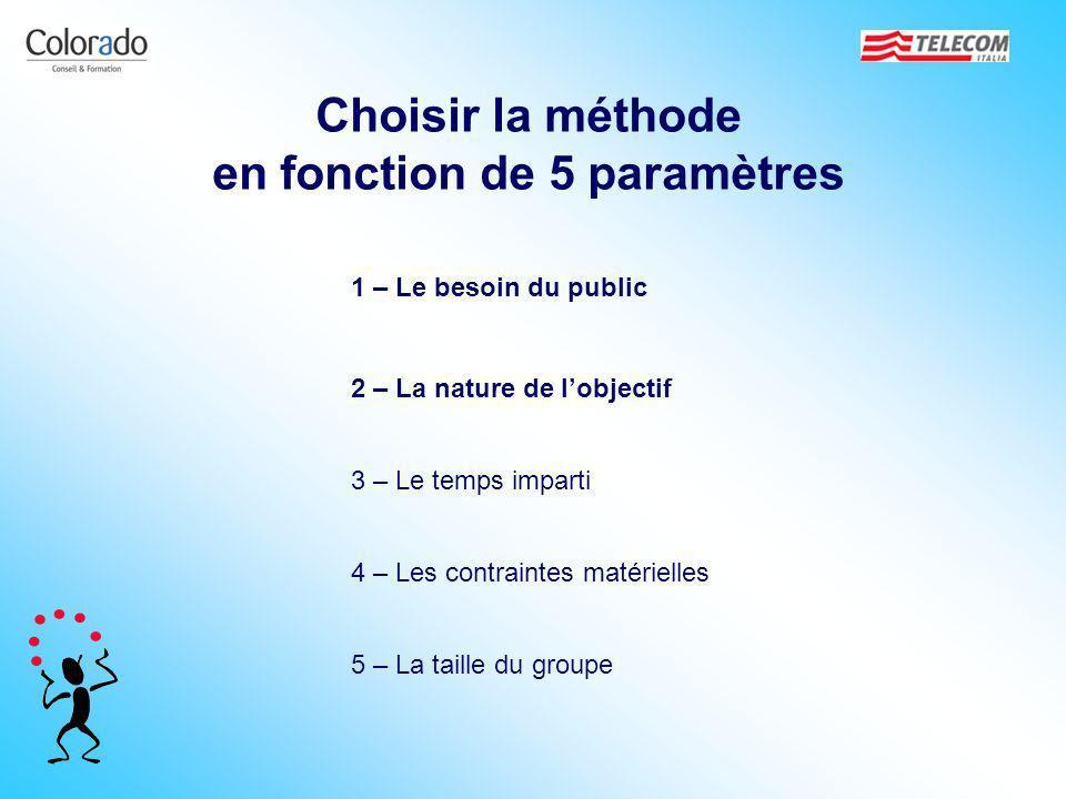 Choisir la méthode en fonction de 5 paramètres 1 – Le besoin du public 3 – Le temps imparti 4 – Les contraintes matérielles 2 – La nature de lobjectif