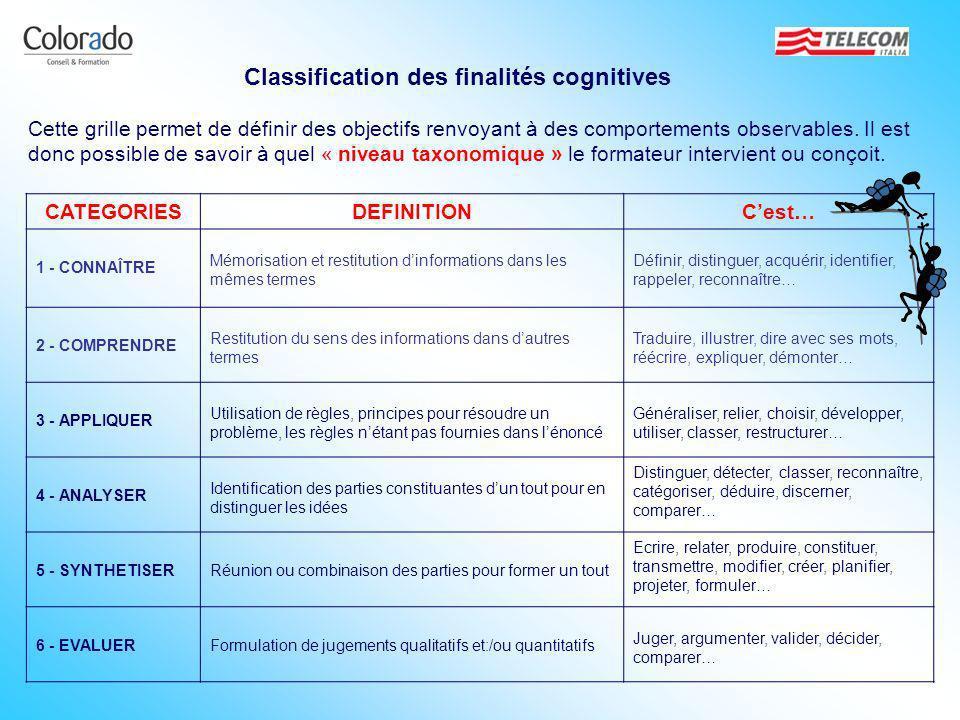CATEGORIESDEFINITIONCest… 1 - CONNAÎTRE Mémorisation et restitution dinformations dans les mêmes termes Définir, distinguer, acquérir, identifier, rap