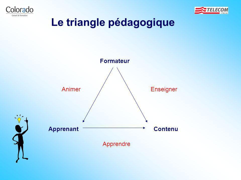 Formateur ContenuApprenant AnimerEnseigner Apprendre Le triangle pédagogique