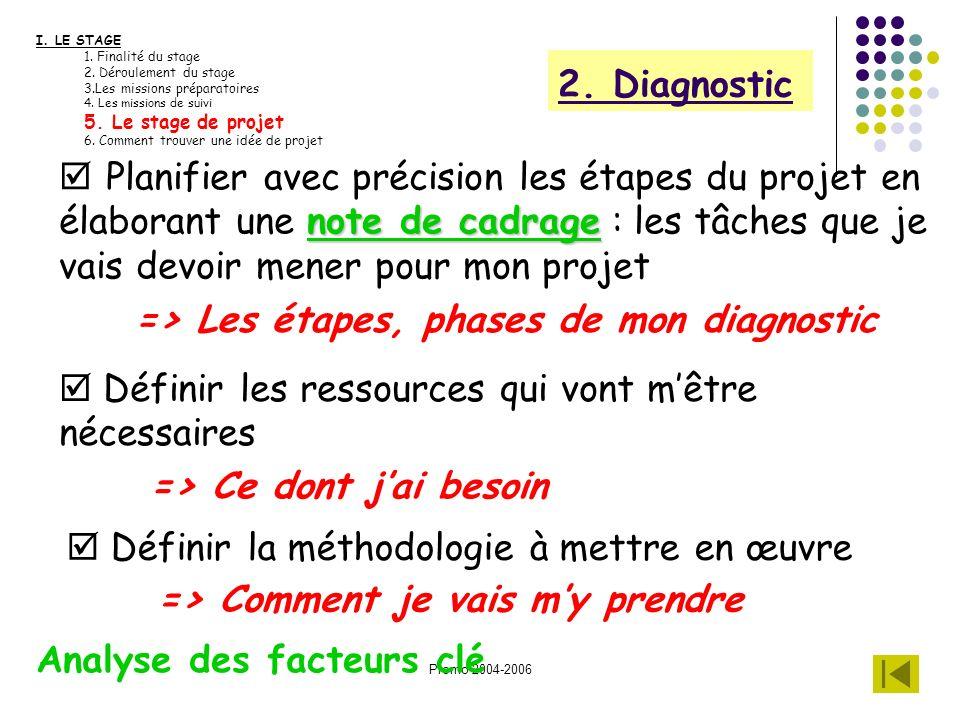 Promo 2004-2006 2. Diagnostic I. LE STAGE 1. Finalité du stage 2. Déroulement du stage 3.Les missions préparatoires 4. Les missions de suivi 5. Le sta