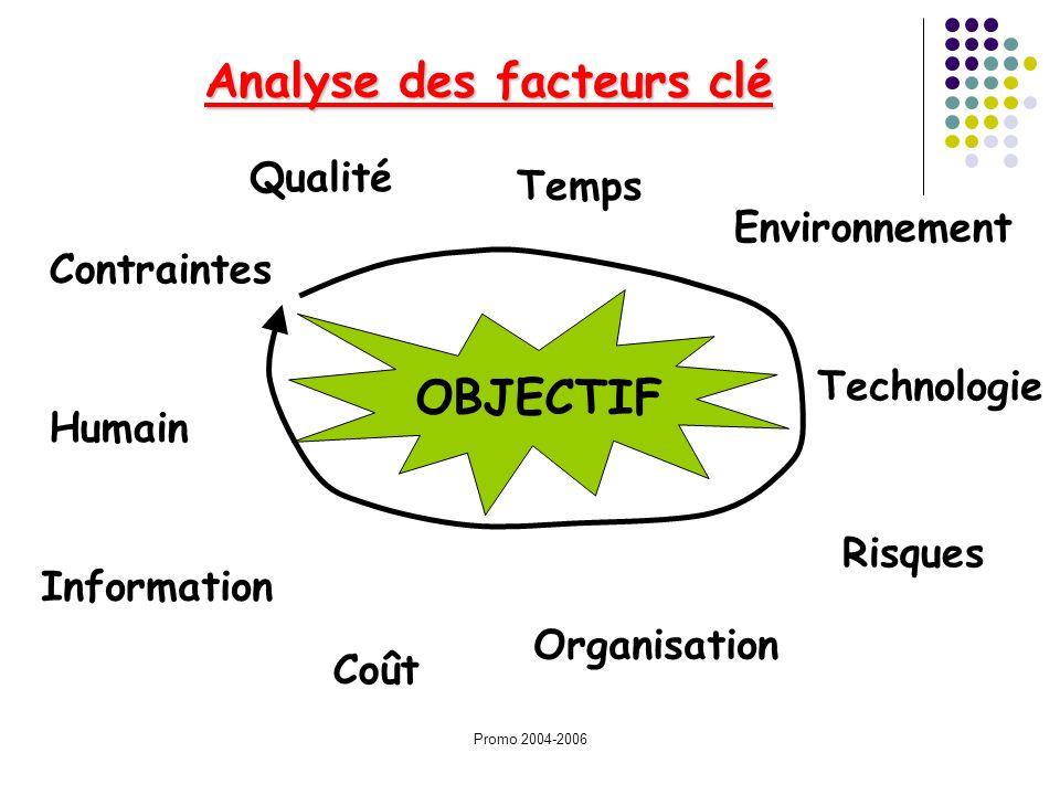 Promo 2004-2006 Analyse des facteurs clé OBJECTIF Environnement Technologie Temps Qualité Contraintes Information Humain Coût Organisation Risques