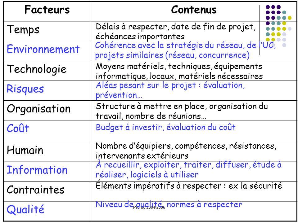 Promo 2004-2006 FacteursContenus Temps Environnement Technologie Risques Organisation Coût Humain Information Contraintes Qualité Délais à respecter,