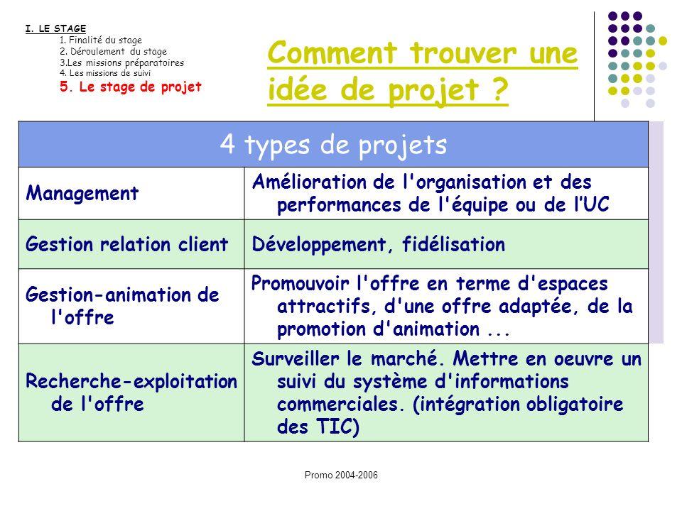 Promo 2004-2006 Comment trouver une idée de projet ? I. LE STAGE 1. Finalité du stage 2. Déroulement du stage 3.Les missions préparatoires 4. Les miss
