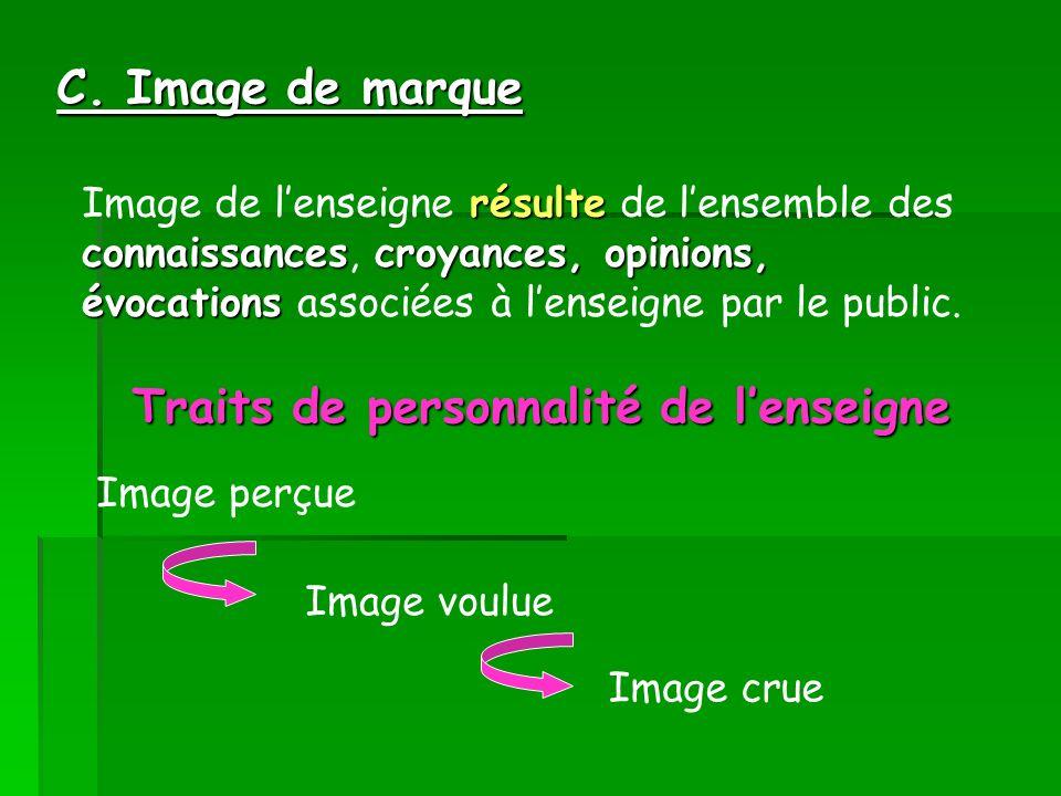 C. Image de marque résulte connaissancescroyances, opinions, évocations Image de lenseigne résulte de lensemble des connaissances, croyances, opinions