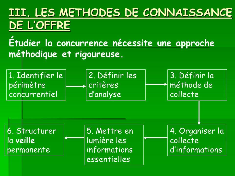 III. LES METHODES DE CONNAISSANCE DE LOFFRE Étudier la concurrence nécessite une approche méthodique et rigoureuse. 1. Identifier le périmètre concurr