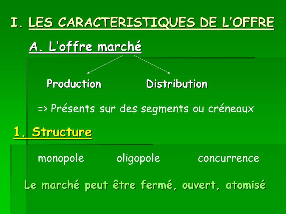 I. LES CARACTERISTIQUES DE LOFFRE A. Loffre marché 1. Structure ProductionDistribution => Présents sur des segments ou créneaux monopoleoligopoleconcu