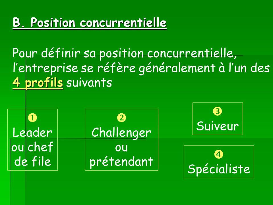 4 profils Pour définir sa position concurrentielle, lentreprise se réfère généralement à lun des 4 profils suivants Leader ou chef de file Challenger