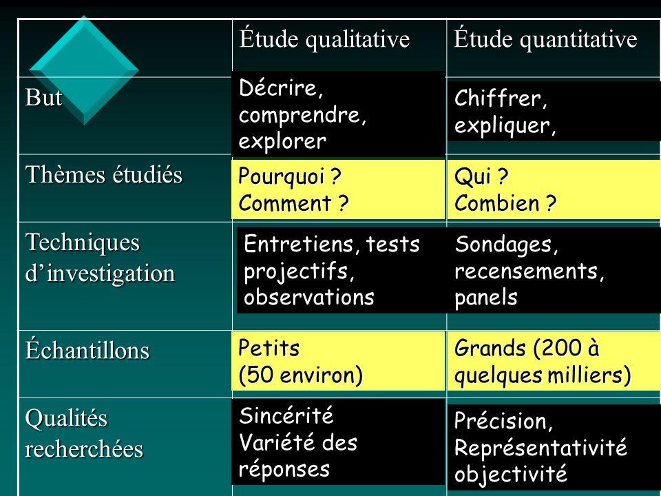 V.Baglin 06/07 Étude qualitative Étude quantitative But Thèmes étudiés Techniques dinvestigation Échantillons Qualités recherchées Décrire, comprendre