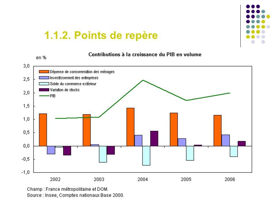 Perspectives 2007 Prévision INSEE : < 2% Prévision gouvernement : 2 à 2,5 % Prévision OCDE : 1,8 % Acquis de croissance : 1 er trimestre 2007 : + 0,5 % 2 ème trimestre 2007 : + 0,3 % Au total : + 0,8 % environ Ralentissement probable par rapport à 2006 (surtout si dégradation de la balance commerciale liée à la crise de limmobilier US).