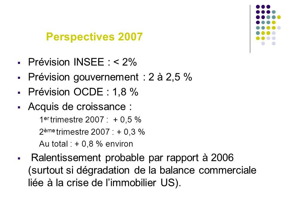 Perspectives 2007 Prévision INSEE : < 2% Prévision gouvernement : 2 à 2,5 % Prévision OCDE : 1,8 % Acquis de croissance : 1 er trimestre 2007 : + 0,5