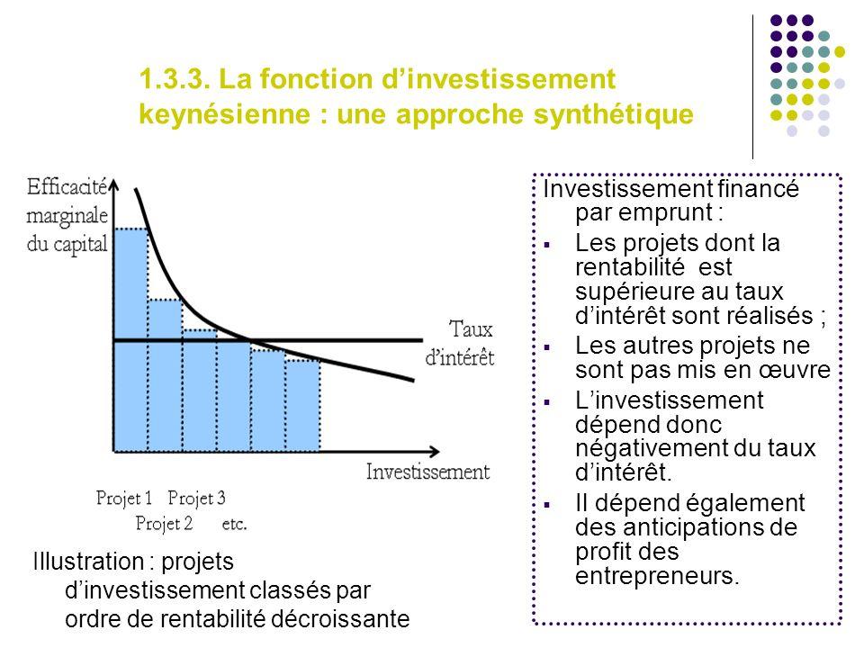 1.3.3. La fonction dinvestissement keynésienne : une approche synthétique Investissement financé par emprunt : Les projets dont la rentabilité est sup