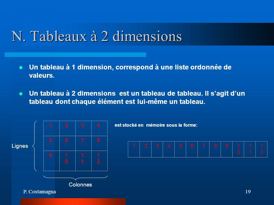 P. Costamagna19 N. Tableaux à 2 dimensions Un tableau à 1 dimension, correspond à une liste ordonnée de valeurs. Un tableau à 2 dimensions est un tabl